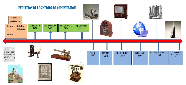 Evolución de los medios de comunicación - Medios de